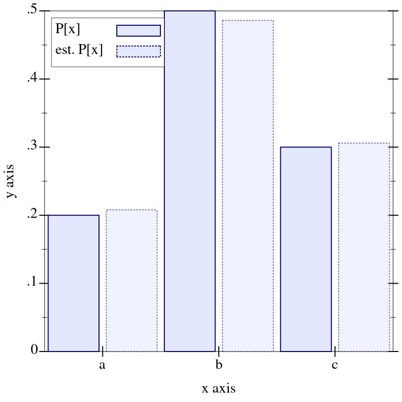 9 4 Integer Distribution Families